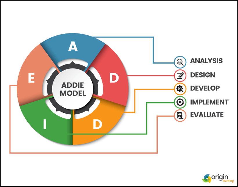 Instructional Design The Process Part 2 E Learning Feeds