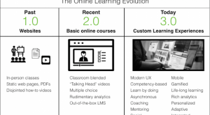 Image for Online Learning 3.0 Is Happening And You're Probably Behind