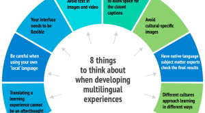 Image for 8 things to think about when developing multilingual learning experiences