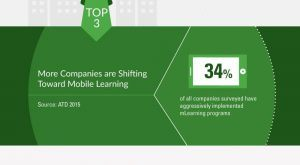 Image for State of Mobile Learning in 2016 Infographic