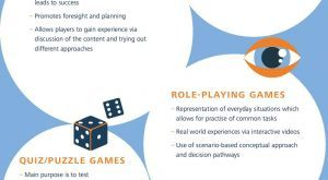 Image for Games Make Learning Fun Infographic
