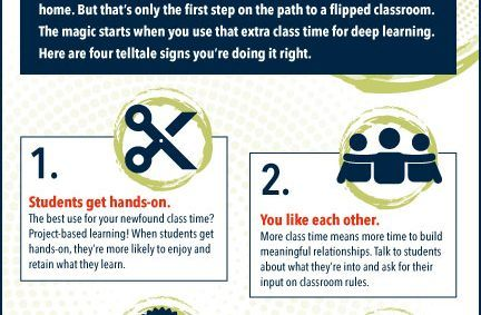 Image for 4 Signs You Have a Real Flipped Classroom Infographic