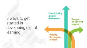 Image for 3 ways to get started in developing digital learning - infographic