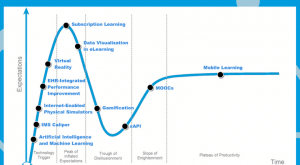 Image for 2017 eLearning Predictions: Updated Hype Curve