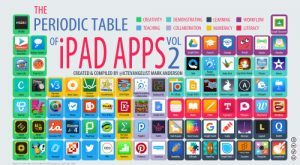 Image for Period Table of iPad Apps vol 2/  Created by Mark Anderson.   I...