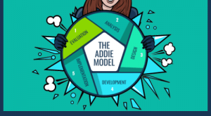 Image for What is ADDIE?