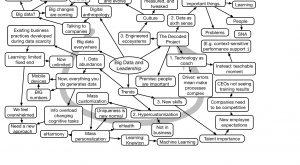 Image for Rahaf Harfoush #ATDTK Keynote Mindmap