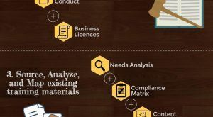 Image for 4 Steps for a Training Needs Analysis Infographic