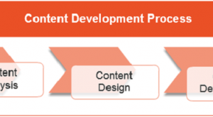 Image for Best Practices For eLearning Content Development