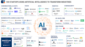 Image for The 5 Biggest Artificial Intelligence Startups | Nanalyze