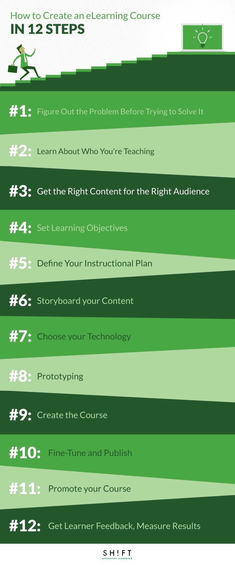 Create an eLearning Course in 12 Steps Infographic e