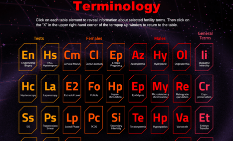 Periodic Table of Fertility Terms - e-Learning Feeds