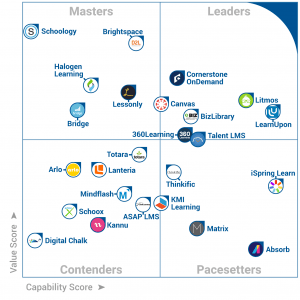 Kmi Placed In The Frontrunners Quadrant For Lms Software