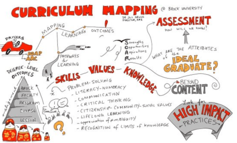 learning design and curriculum mapping elearning feeds